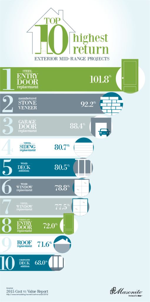 ROI-Campaign-Infographic-Top 10
